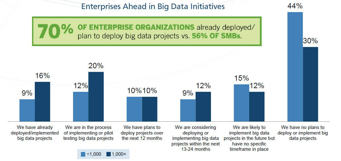 Enterprises ahead in big data initiatives