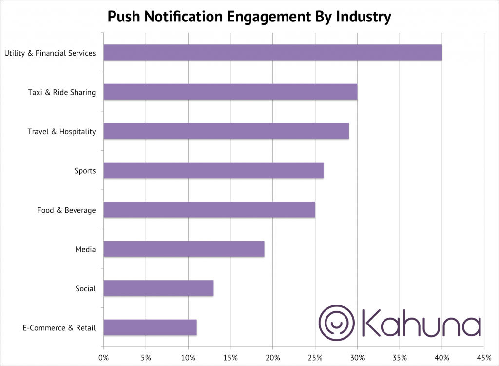 push notification industry