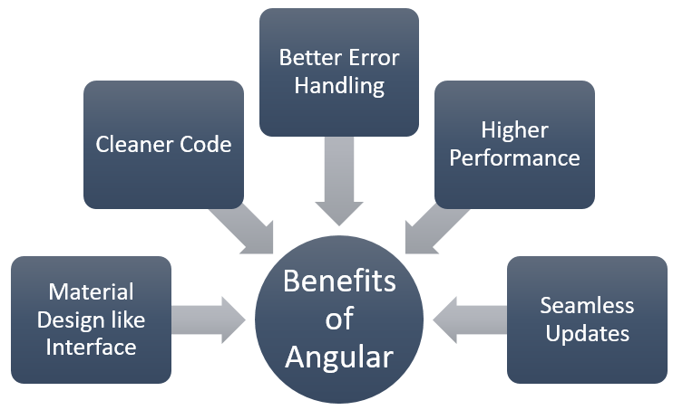 Benefits of Angular