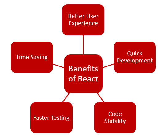 Benefits of React