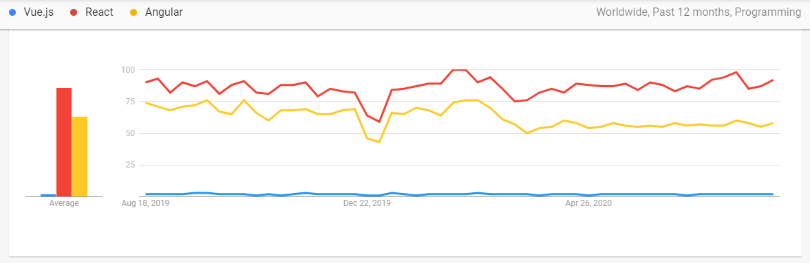 React vs Angular - Popularity according to Google Trends