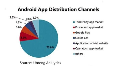 android app distribution channel