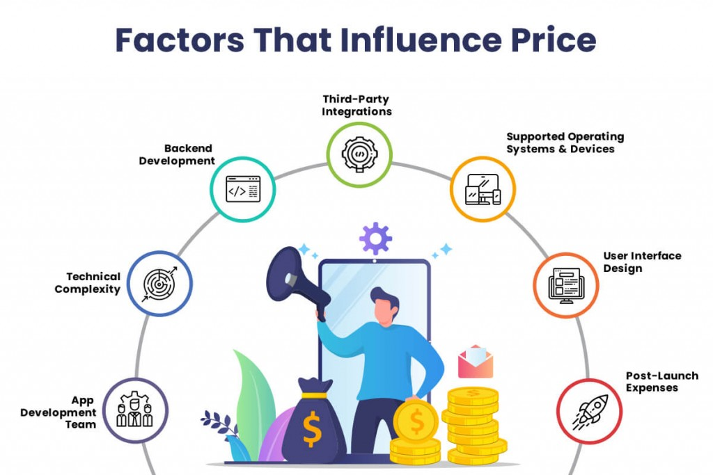 factors that influence price