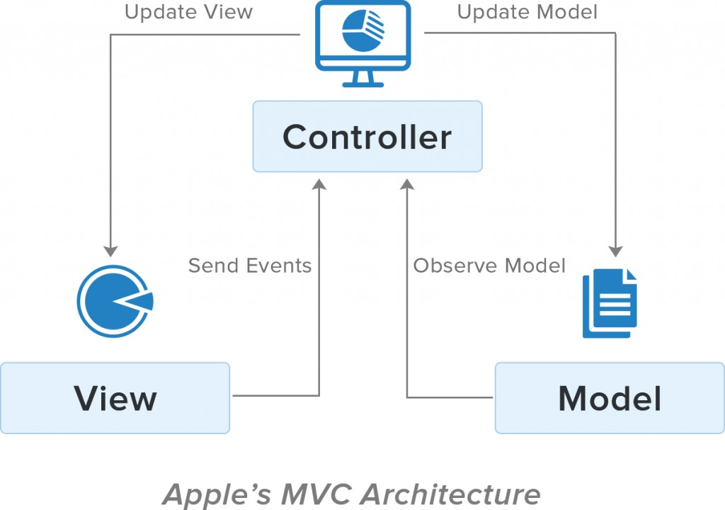 Apple's MVC Architecture