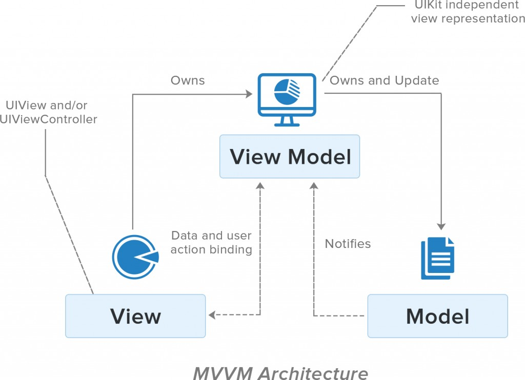 Apple's MVVM Architecture