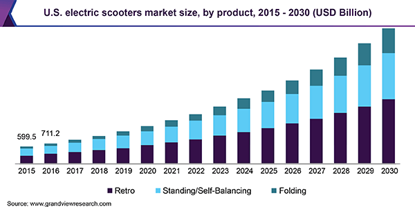 us-electric-scooters-market
