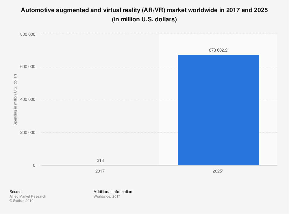 global-ar-vr-automotive-spending
