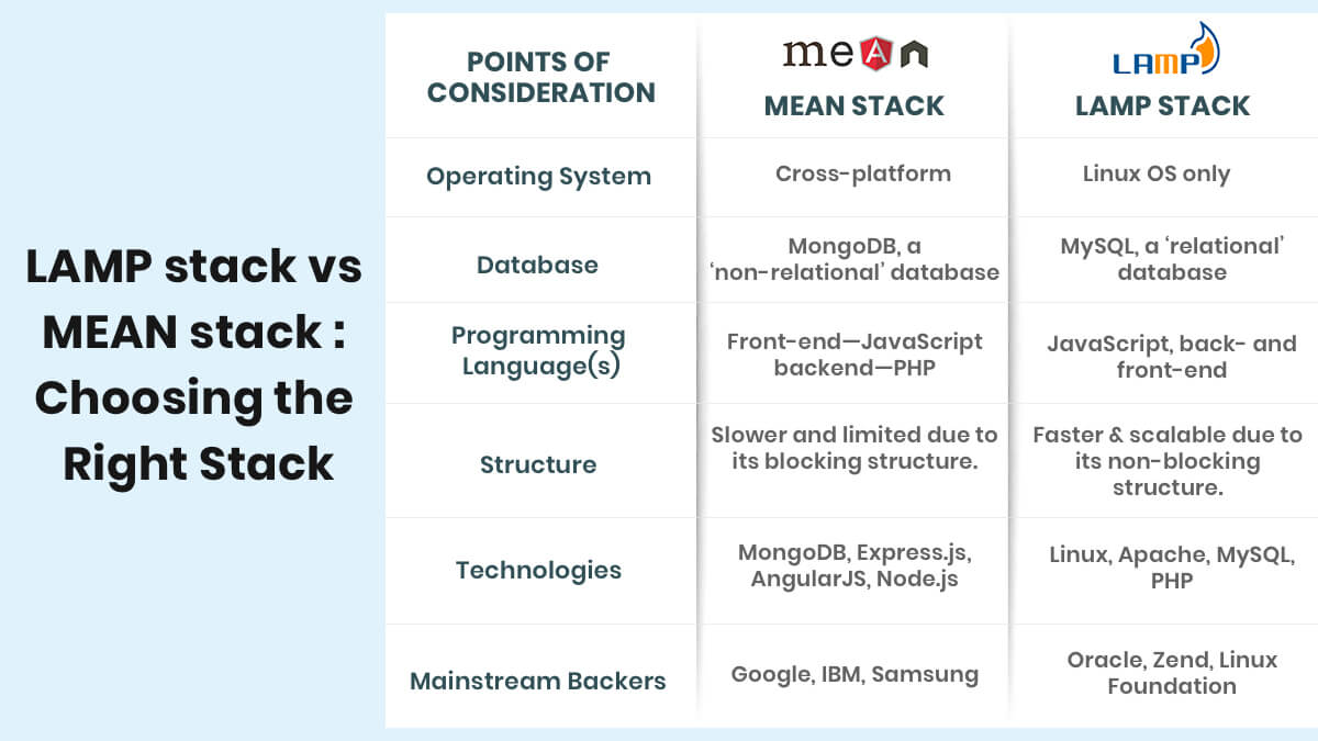 LAMP stack vs MEAN stack - Choose the right Stack