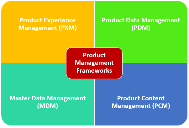 4 Product Information Management Frameworks
