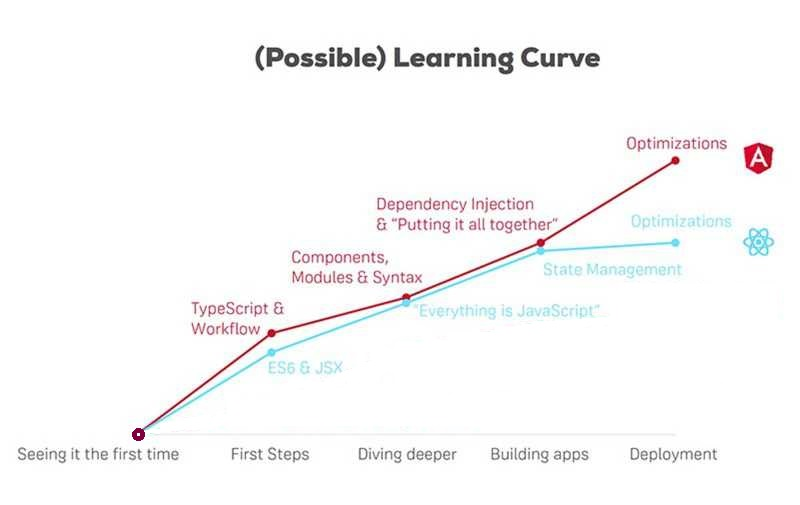 Angular vs. React - Learning Curve
