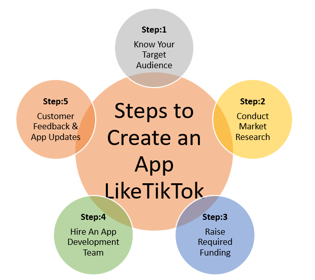 How To Create Apps Like TikTok