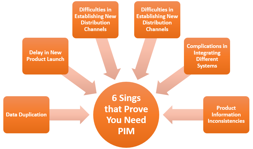 6 Sings that Prove Your Business Needs a PIM Solution