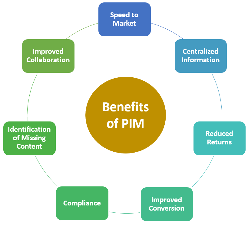 Benefits of PIM