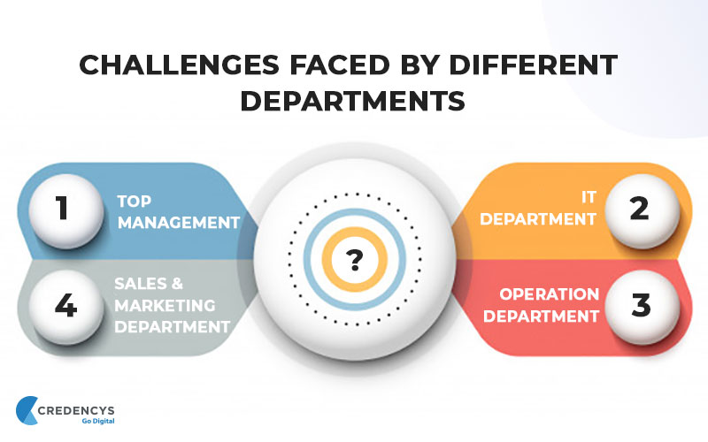 Challenges Faced by Different Departments of Light Manufacturing Business