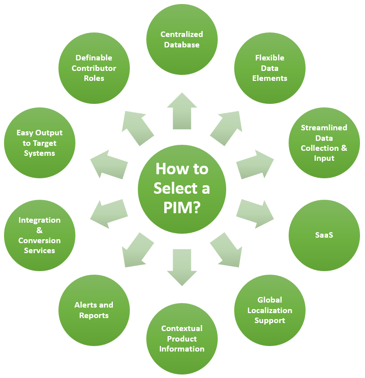 How to Select a PIM