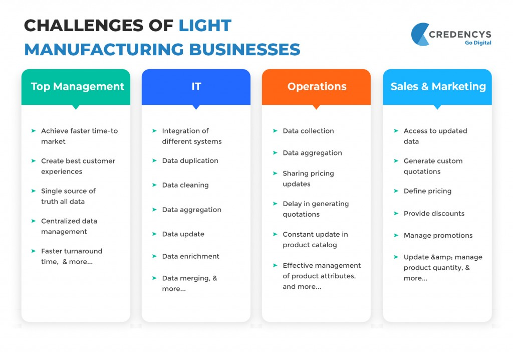 Challenges of the Light Manufacturing Companies