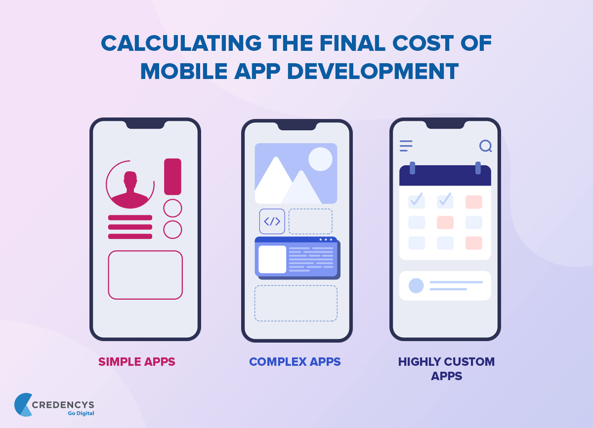 Complexity of Mobile App Development