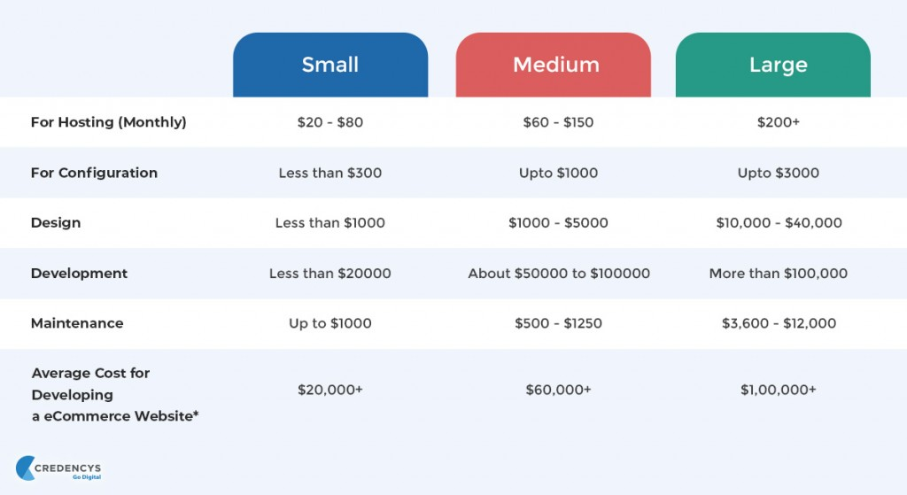 Cost for Developing a eCommerce Website