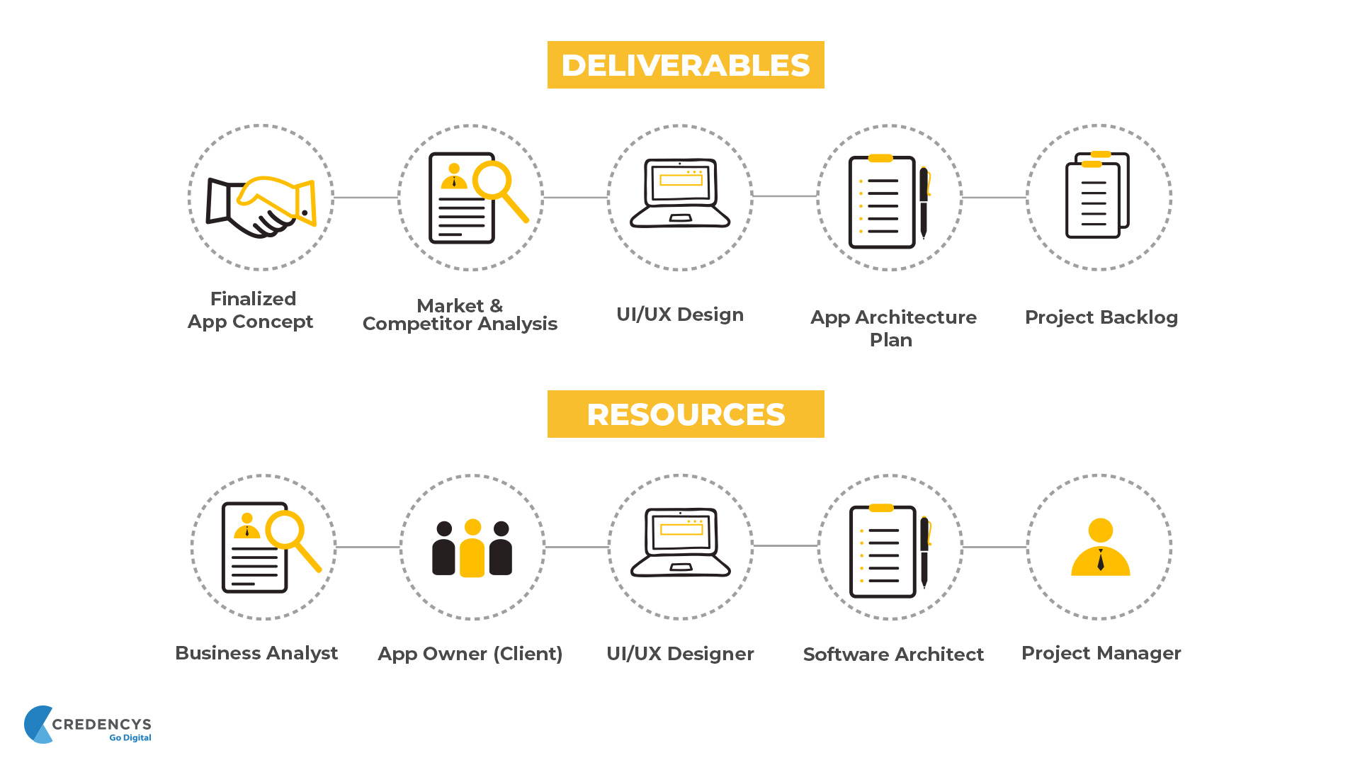 Deliverables and Resources are defined in Discovery