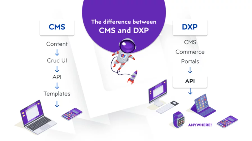 Difference between cms and dxp