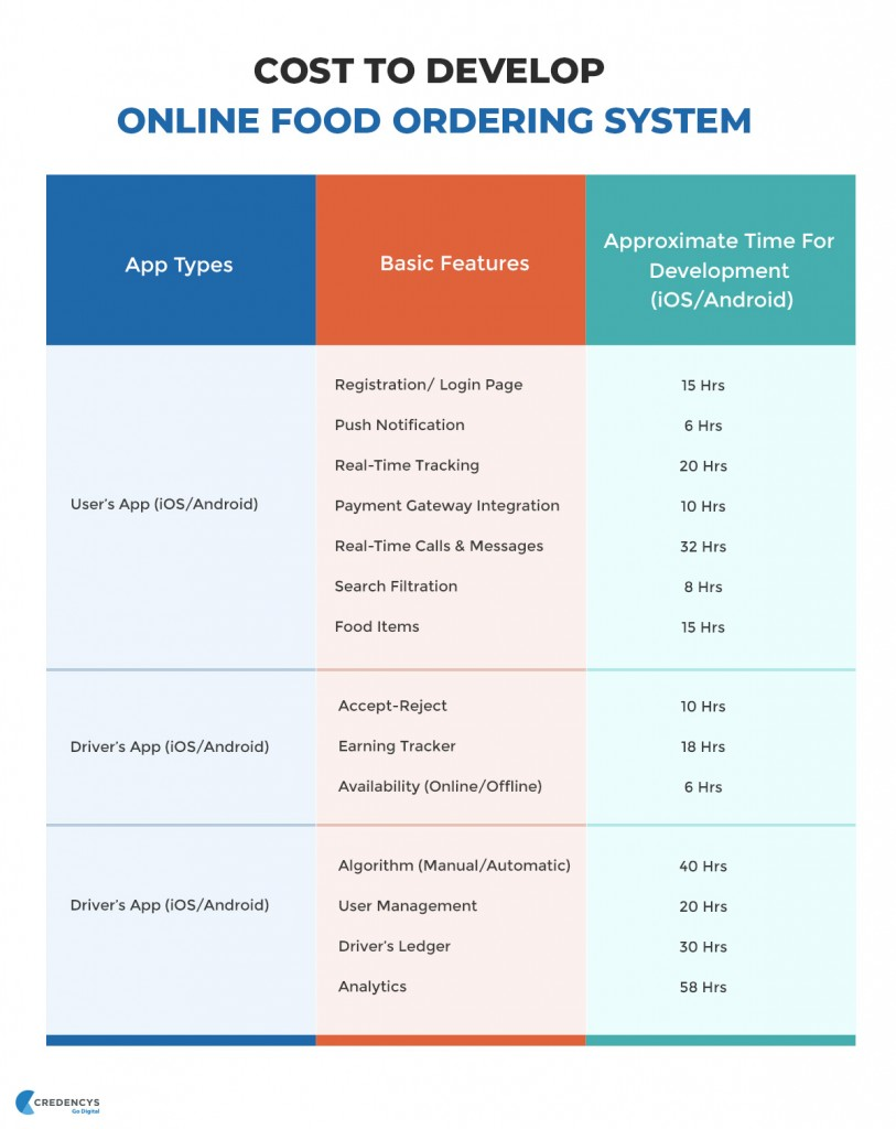 cost to develop online food ordering system