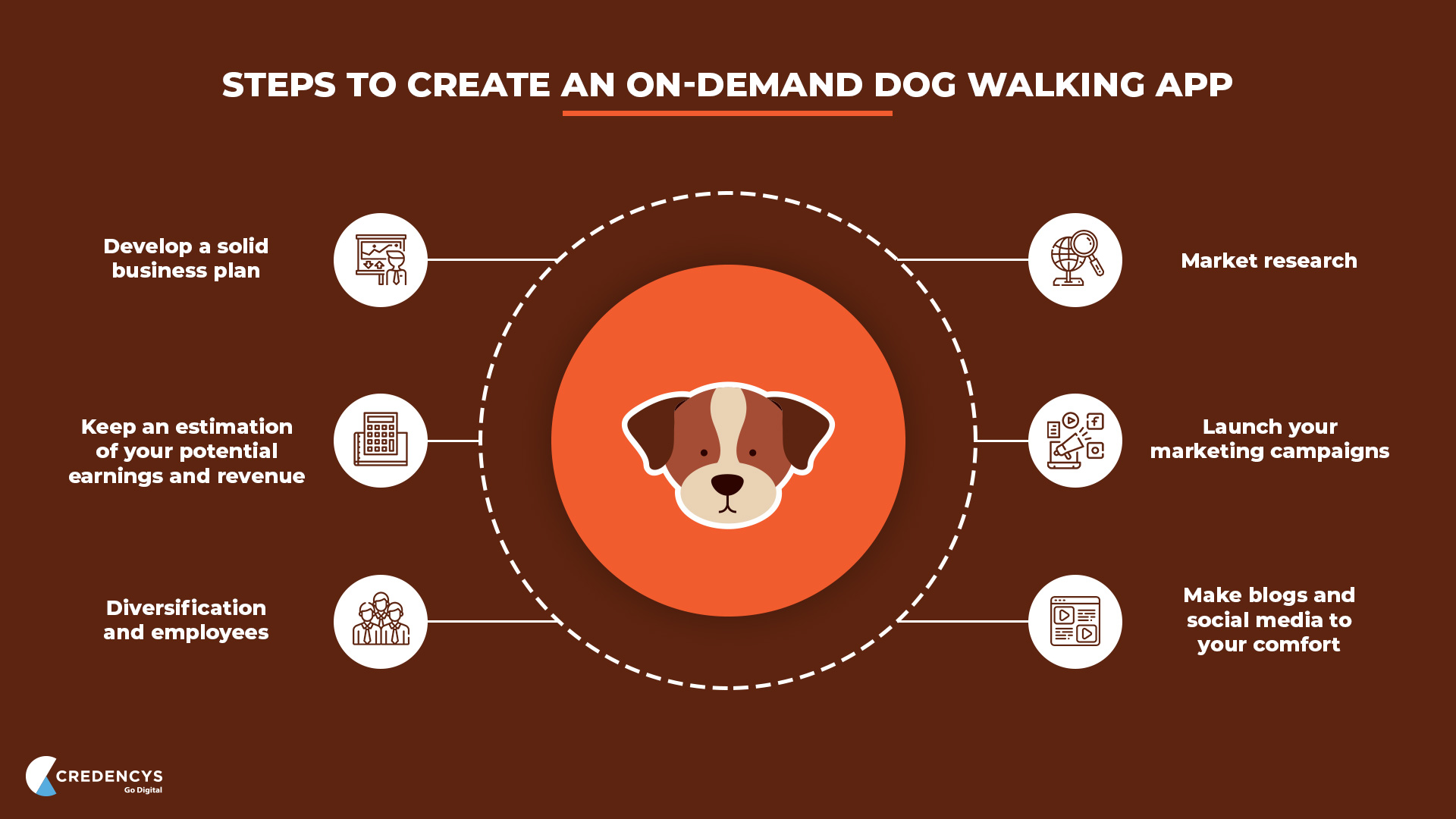 How to Create An On-demand Dog Walking App