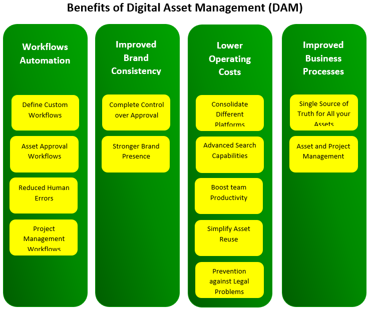 Benefits of Digital Asset Management (DAM)