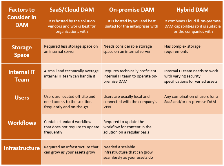 Difference between SaaS Cloud DAM On-premise DAM and Hybrid DAM
