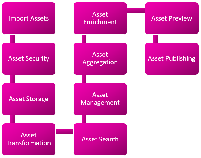 How an ideal Digital Asset Management (DAM) platform works