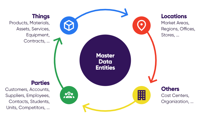 Master-Data-Management-Manages-Wide-Range-of-Business-Entities
