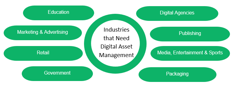 Industries that Needs Digital Asset Management