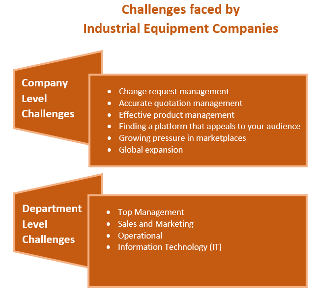 Challenges faced by Industrial Equipment Companies
