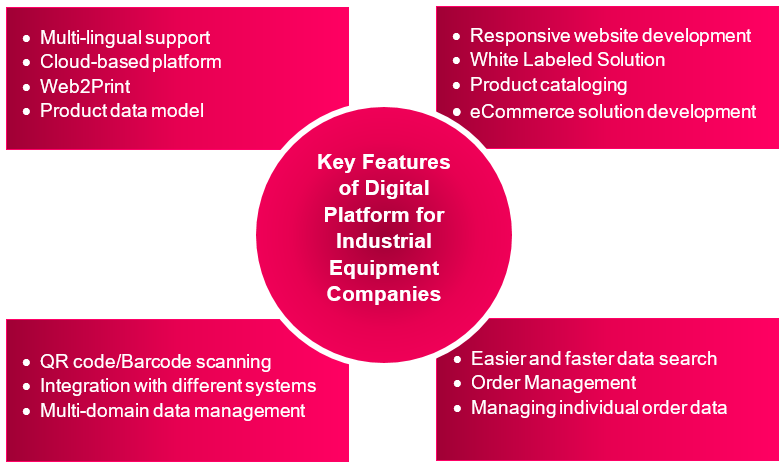 Key Features of Digital Platform for Industrial Equipment Companies