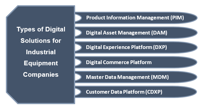Types of Digital Solutions for Industrial Equipment Companies