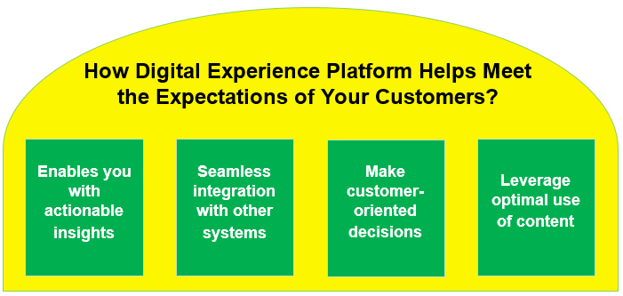 How Digital Experience Platform helps you meet the expectations of today's customers.
