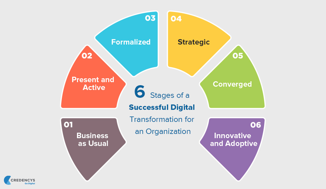 6-Stages-of-a-Successful-Digital-Transformation-for-an-Organization---Copy