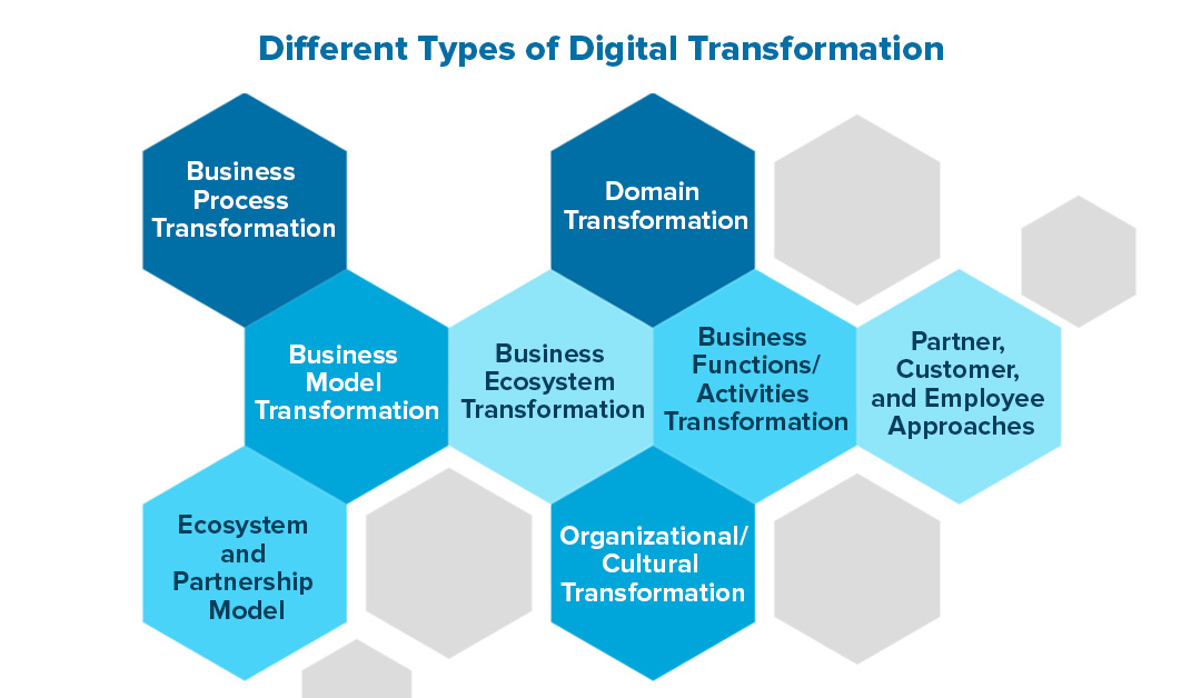 Different Types of Digital Transformation