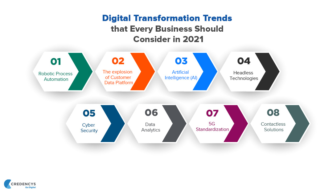 Digital-Transformation-Trends-that-Every-Business-Should-Consider-in-2021