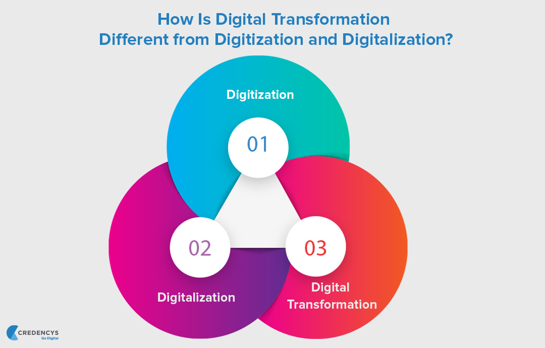 How-Is-Digital-Transformation-Different-from-Digitization-and-Digitalization