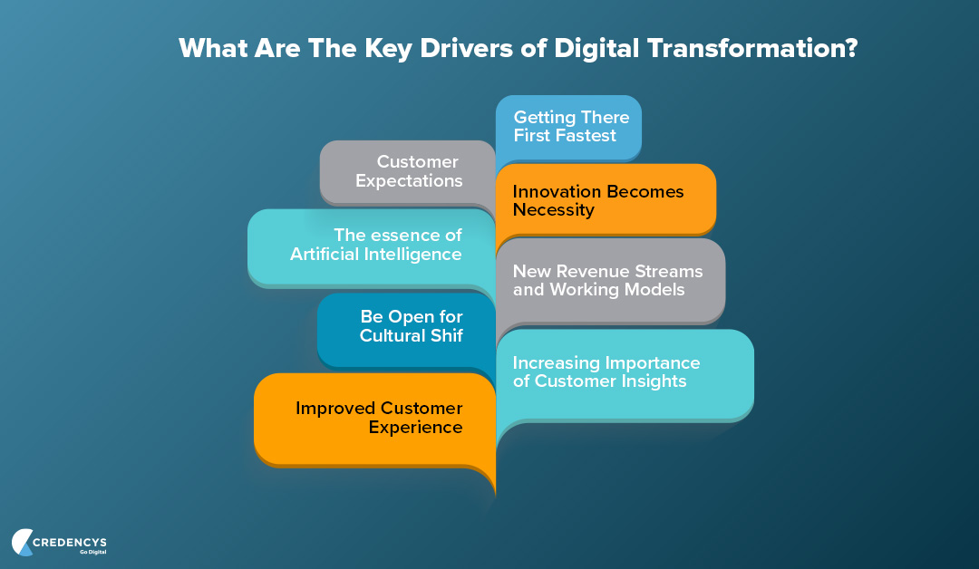 What-Are-The-Key-Drivers-of-Digital-Transformation