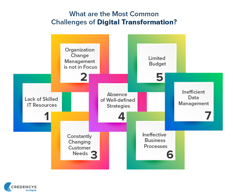 What-are-the-Most-Common-Challenges-of-Digital-Transformation
